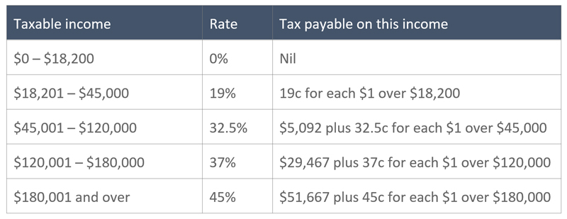 Tax deductions can cost you money depending on your tax rate